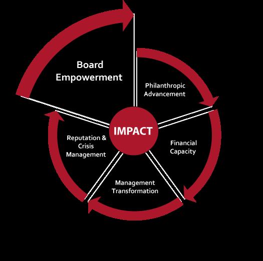 Board Empowerment Impact