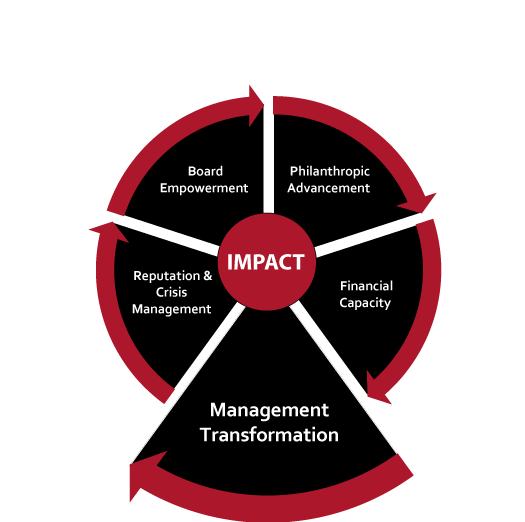 Management Transformaton