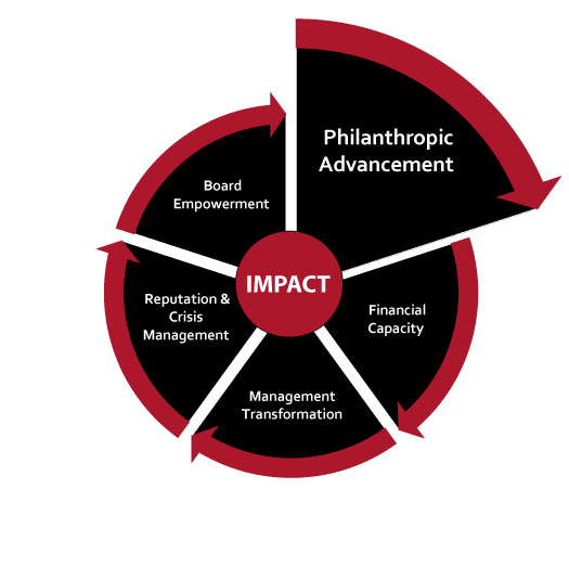 Philanthropic Advancement