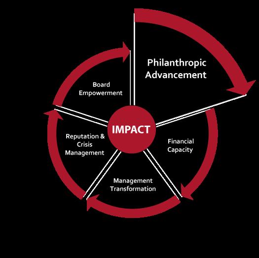 Philanthropic Advancement