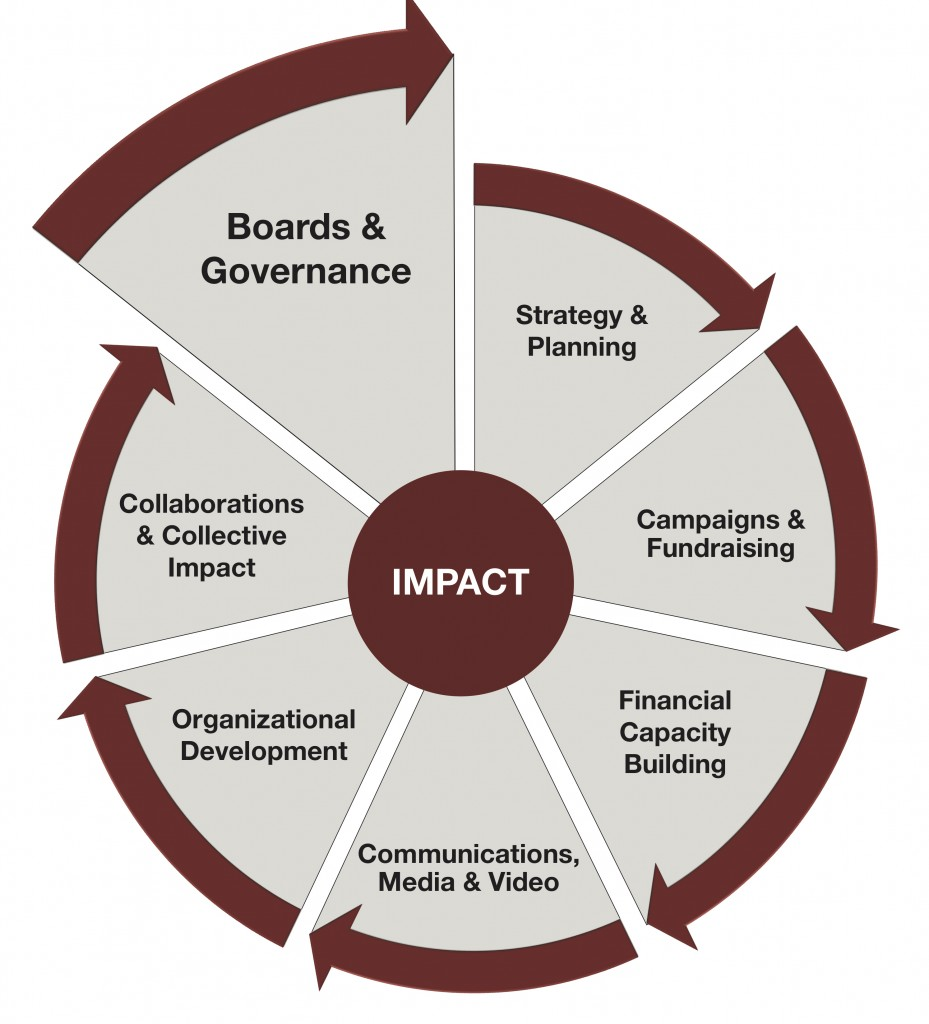 Impact Wheel 2019 - Boards and Governance