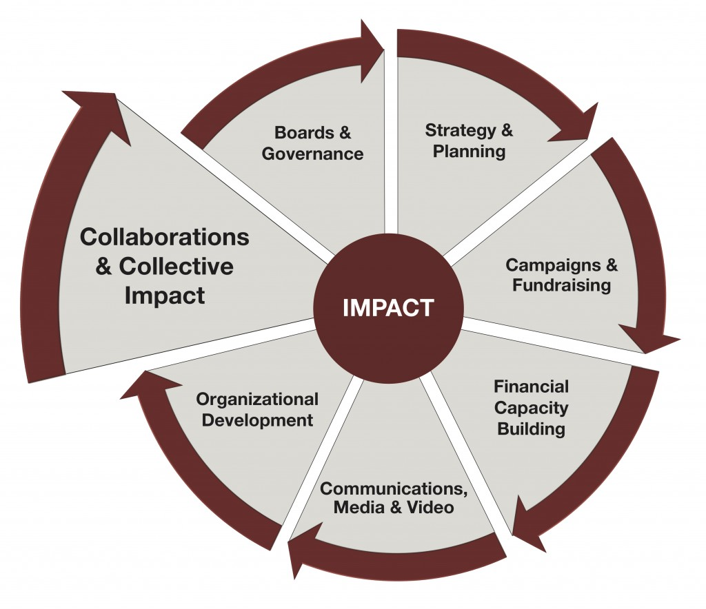 Impact Wheel 2019 - Collaborations and Collective Impact
