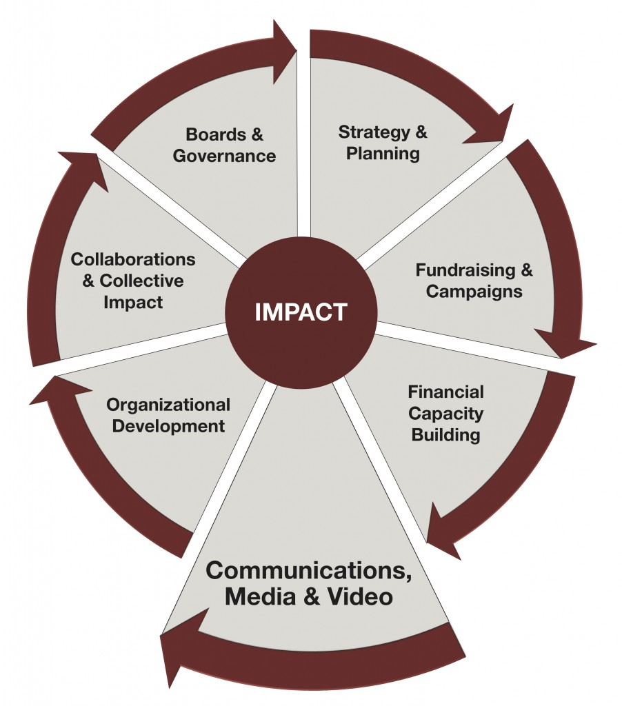 Impact Wheel 2019 - Communications Marketing and Video